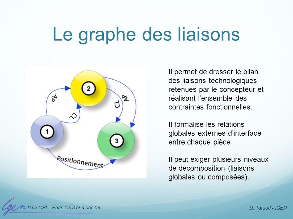 Le graphe des liaisons