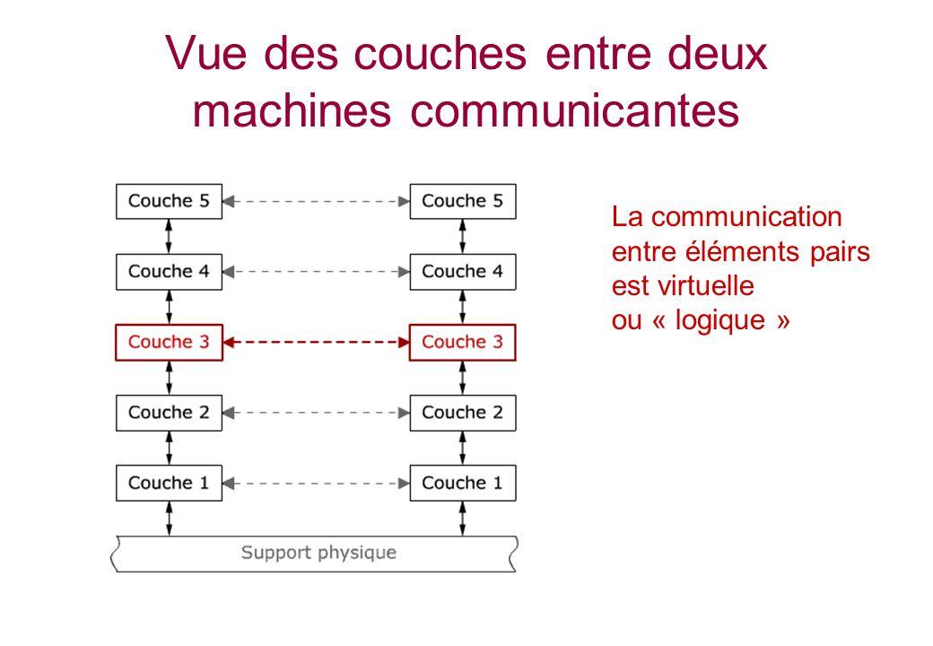 Vue des couches entre deux machines communicantes