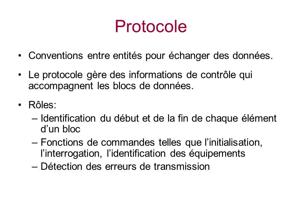 Protocole Conventions entre entités pour échanger des données.