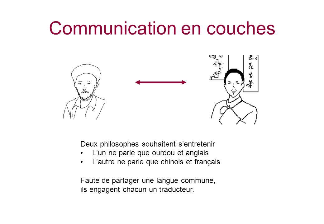 Communication en couches