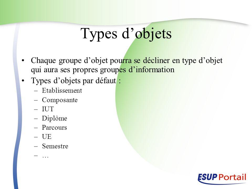Types d'objets Chaque groupe d'objet pourra se décliner en type d'objet qui aura ses propres groupes d'information.
