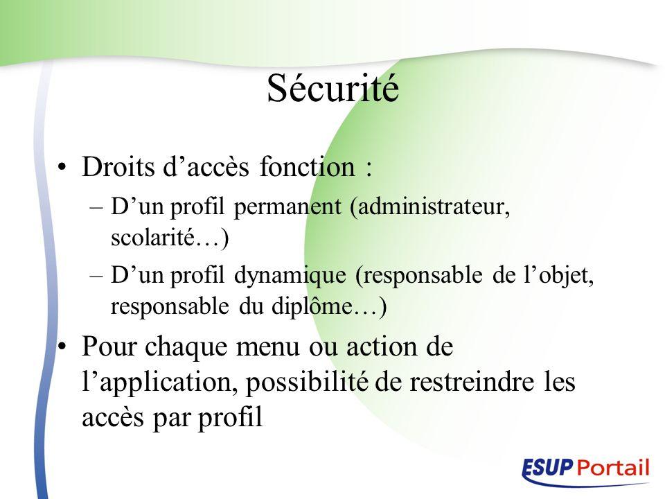 Sécurité Droits d'accès fonction :