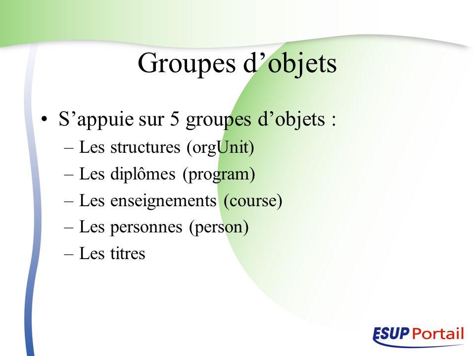 Groupes d'objets S'appuie sur 5 groupes d'objets :