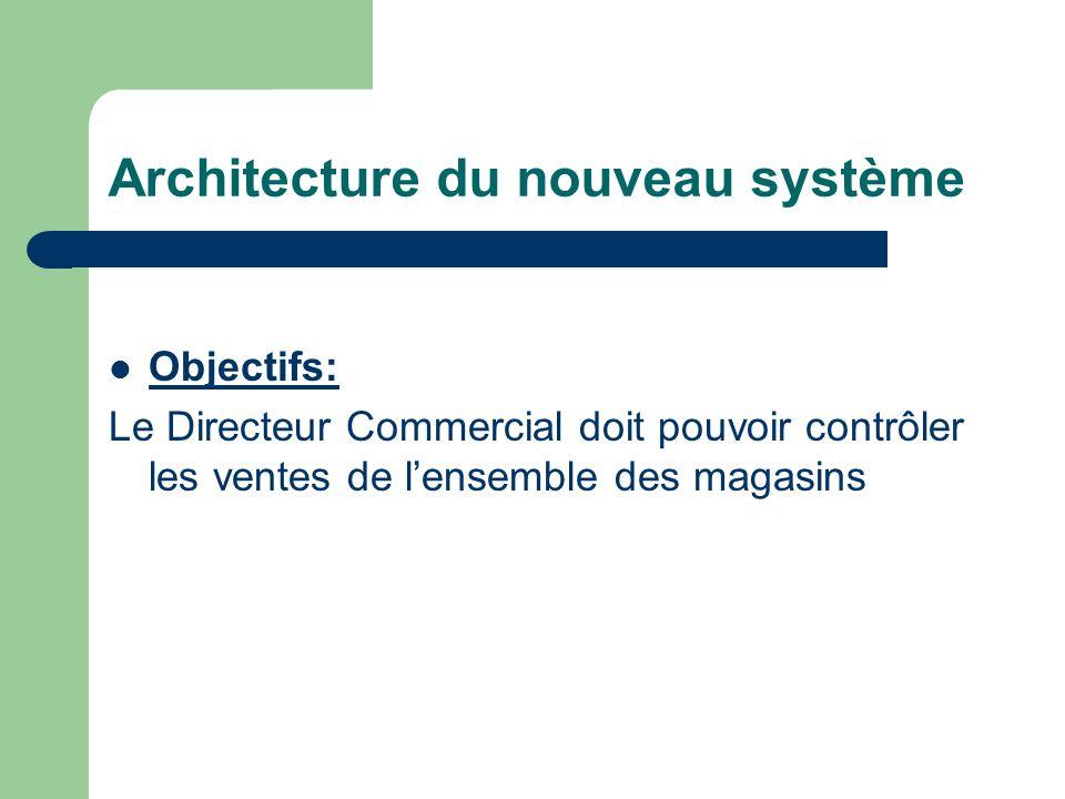Architecture du nouveau système