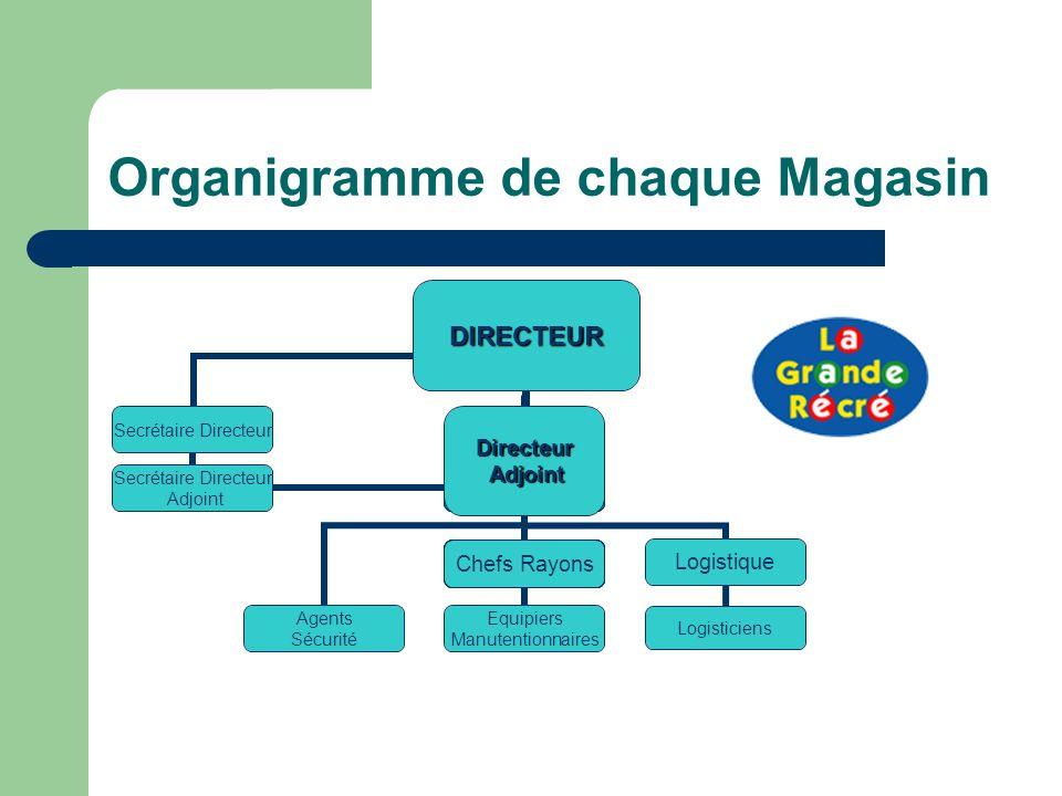 Organigramme de chaque Magasin
