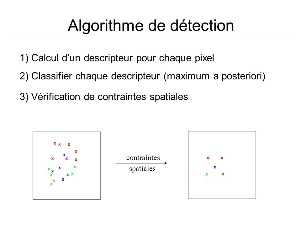 Algorithme de détection