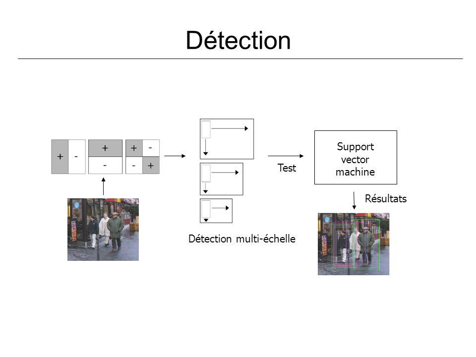 Détection Support vector machine Test Résultats