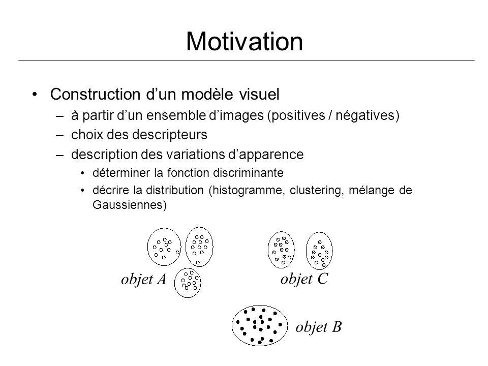 Motivation Construction d'un modèle visuel objet A objet C objet B