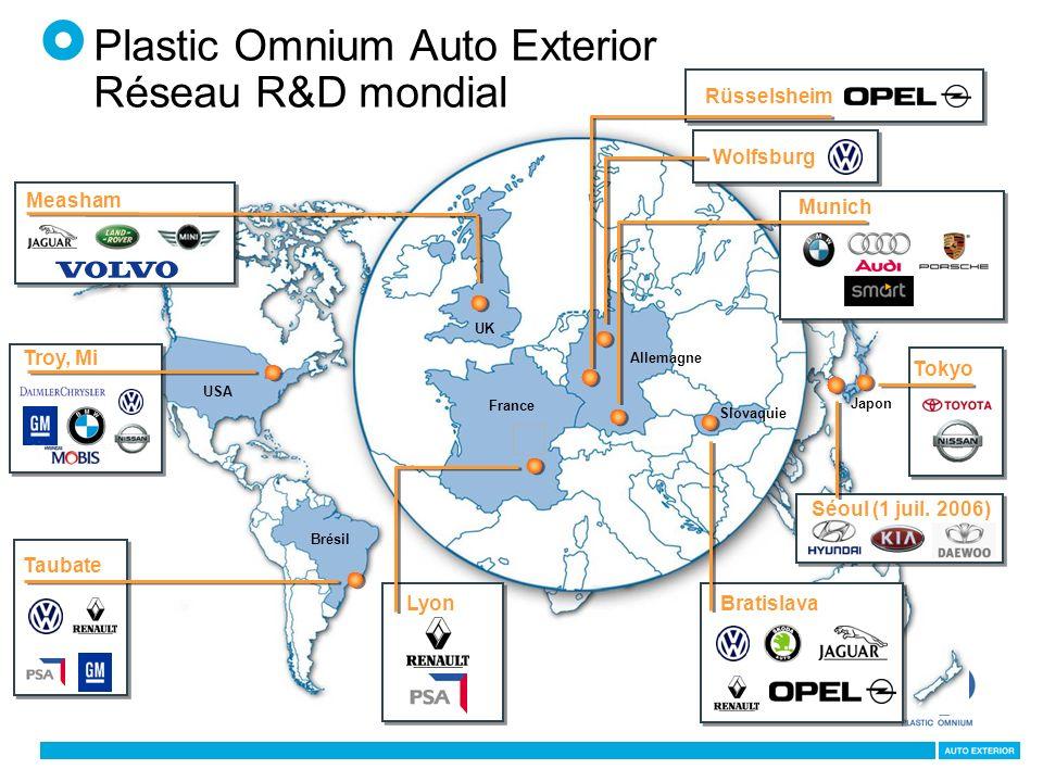 Plastic Omnium Auto Exterior Réseau R&D mondial