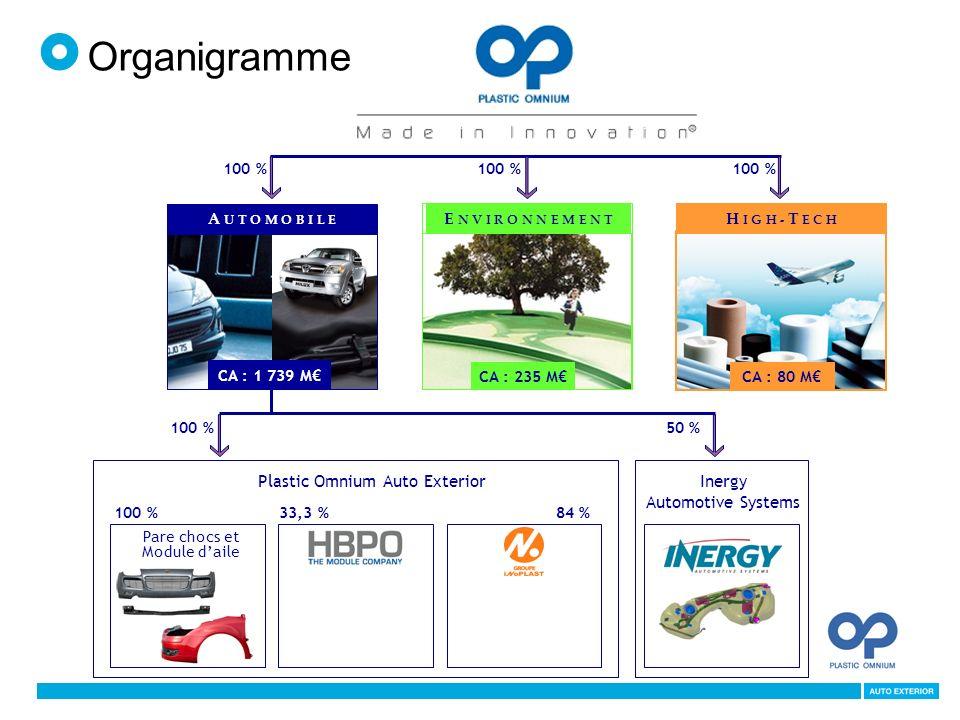 Organigramme HBPO Plastic Omnium Auto Exterior