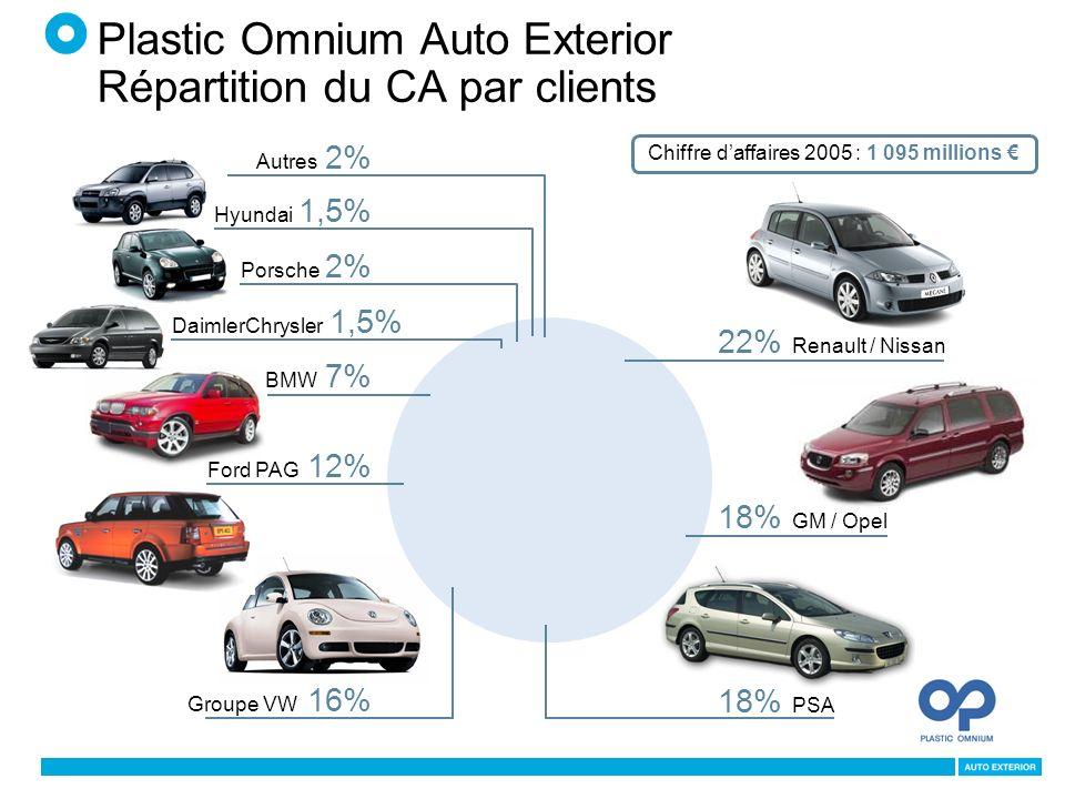 Plastic Omnium Auto Exterior Répartition du CA par clients