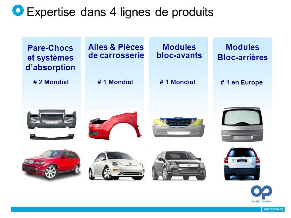 Pare-Chocs et systèmes d'absorption Ailes & Pièces de carrosserie