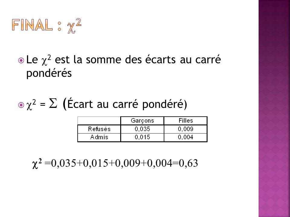 Final : 2 Le 2 est la somme des écarts au carré pondérés