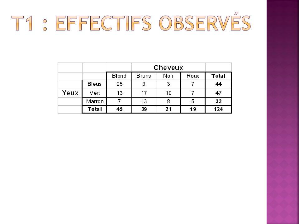T1 : Effectifs observés