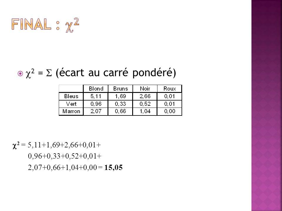 Final : 2 2 =  (écart au carré pondéré) 2 = 5,11+1,69+2,66+0,01+