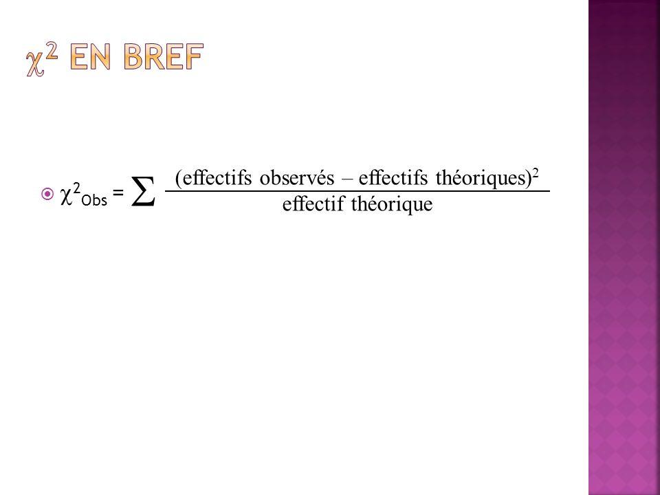 (effectifs observés – effectifs théoriques)2