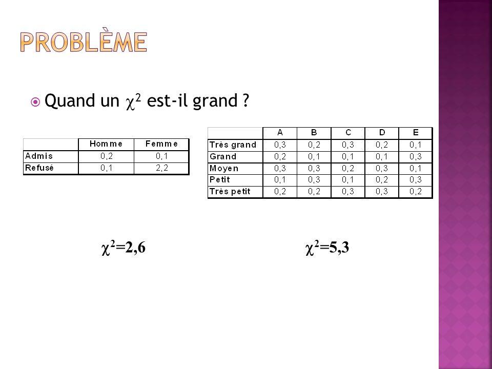 Problème Quand un 2 est-il grand 2=2,6 2=5,3