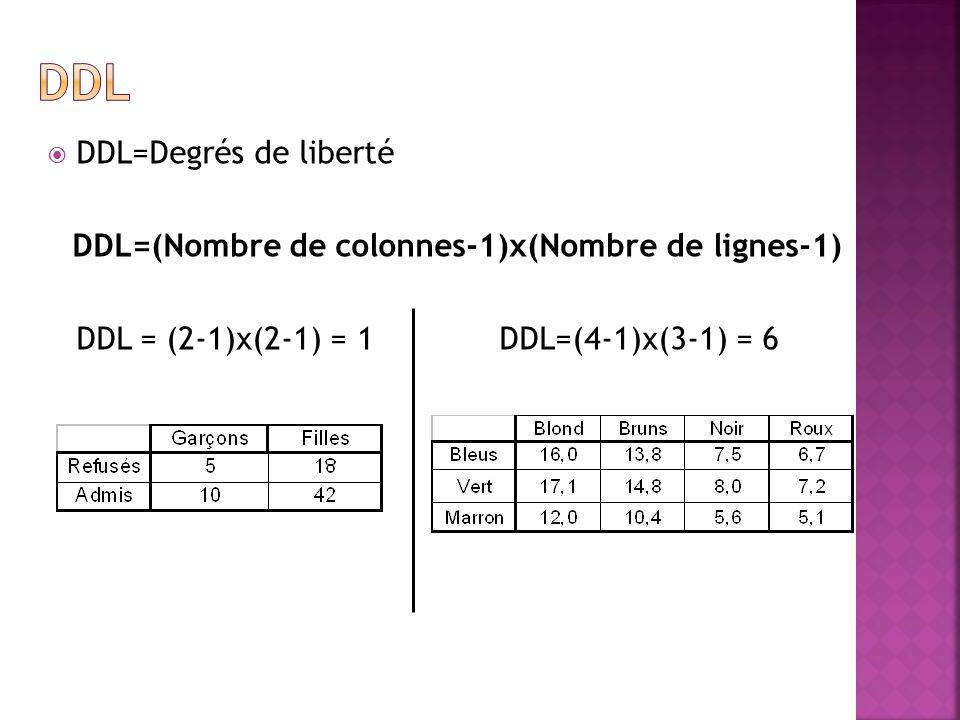DDL=(Nombre de colonnes-1)x(Nombre de lignes-1)