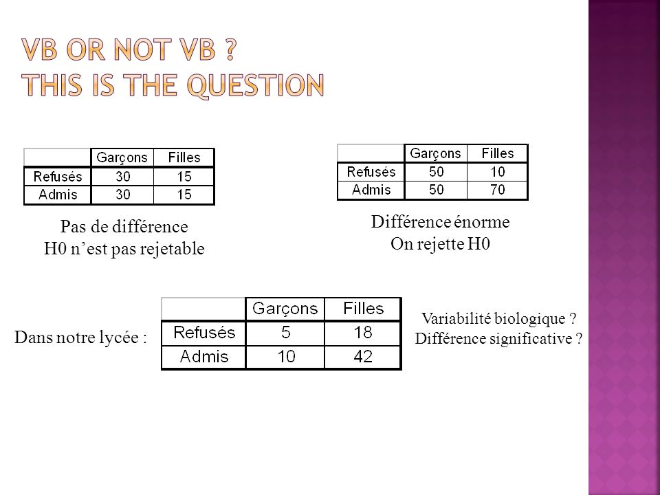 VB or not vB This is the question
