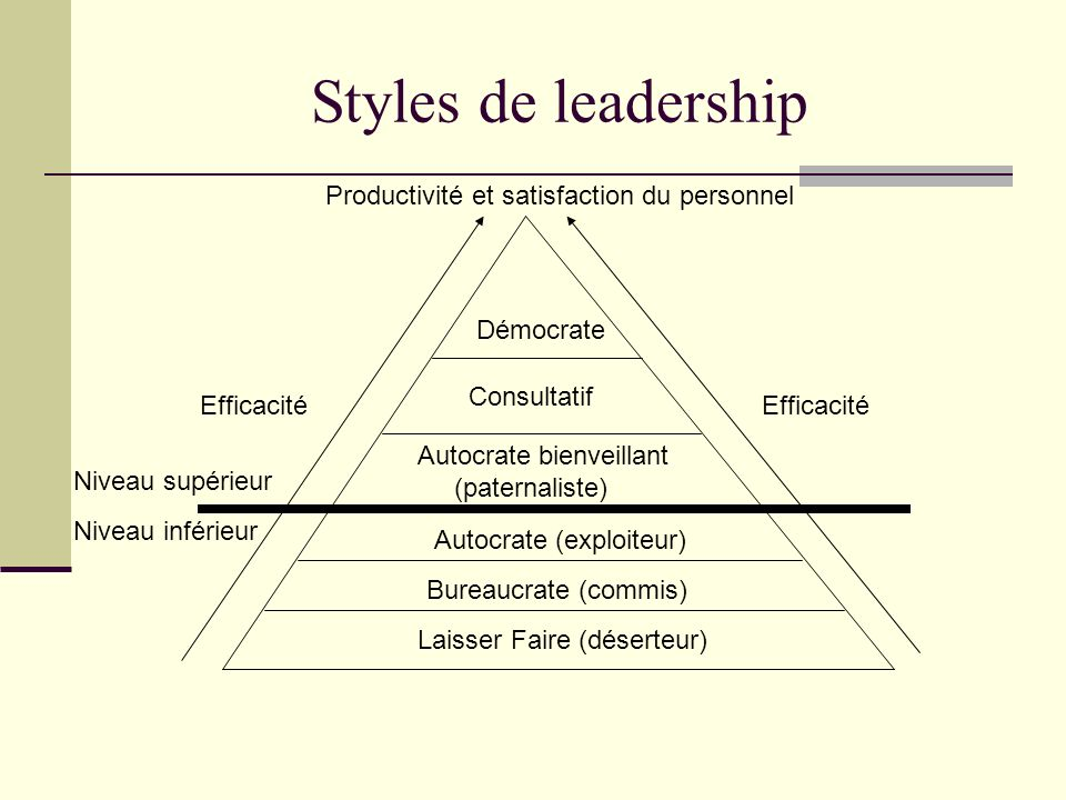 Styles de leadership Productivité et satisfaction du personnel