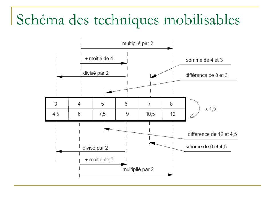 Schéma des techniques mobilisables