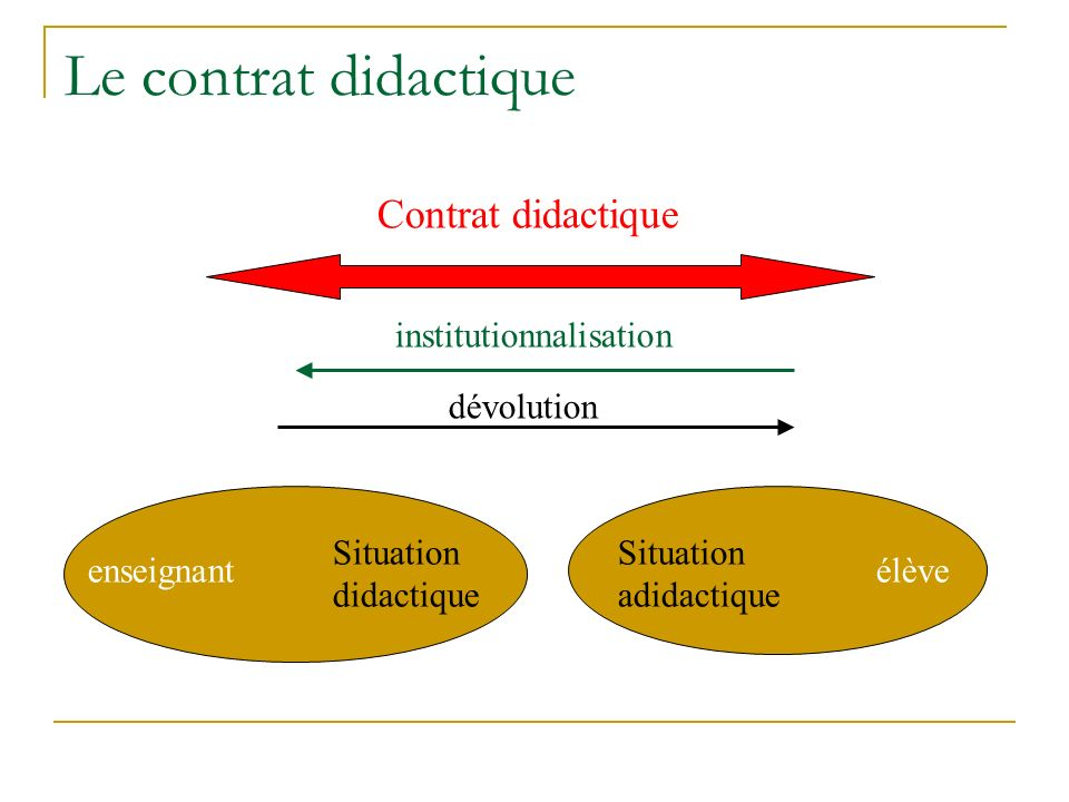 Le contrat didactique Contrat didactique institutionnalisation