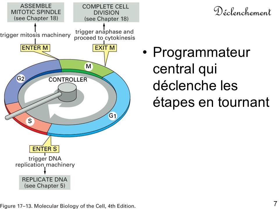 Mardi 23 janvier 2007 Déclenchement. Programmateur central qui déclenche les étapes en tournant. Fig 17-13.