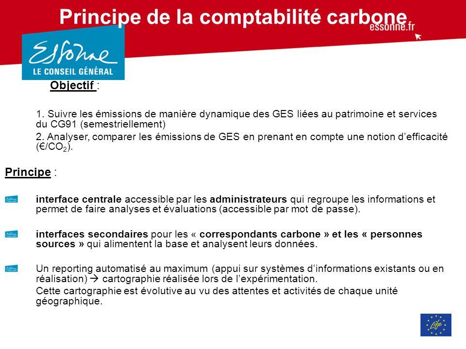 Principe de la comptabilité carbone