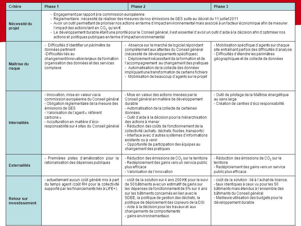 Critère Phase 1. Phase 2. Phase 3. Nécessité du projet. Engagement par rapport à la commission européenne.