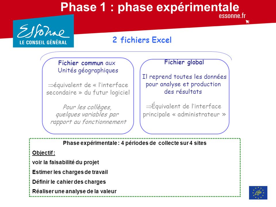 Phase 1 : phase expérimentale