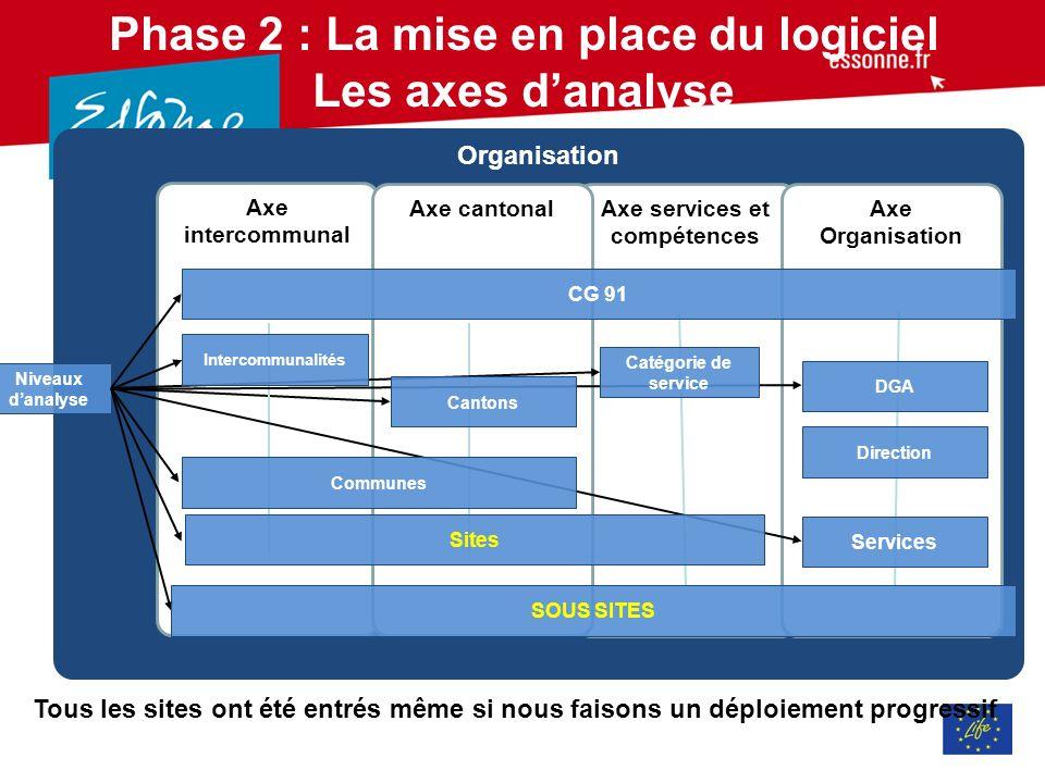 Phase 2 : La mise en place du logiciel Les axes d'analyse