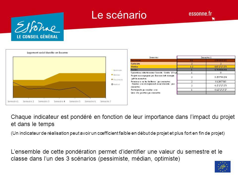 Le scénario Chaque indicateur est pondéré en fonction de leur importance dans l'impact du projet et dans le temps.