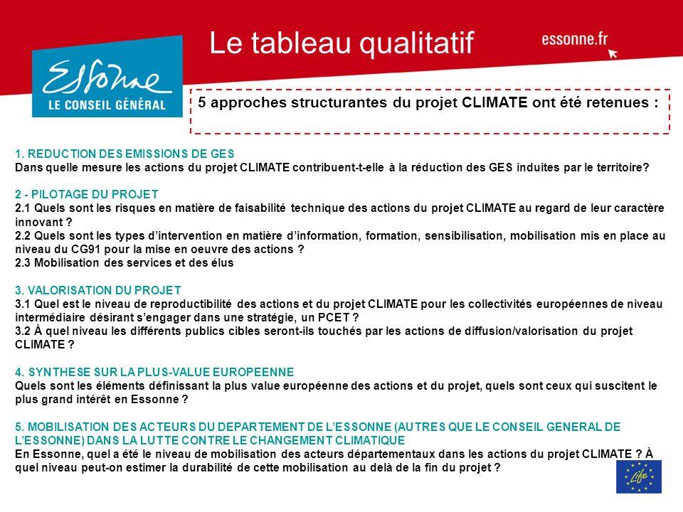 Le tableau qualitatif 5 approches structurantes du projet CLIMATE ont été retenues : 1. REDUCTION DES EMISSIONS DE GES.