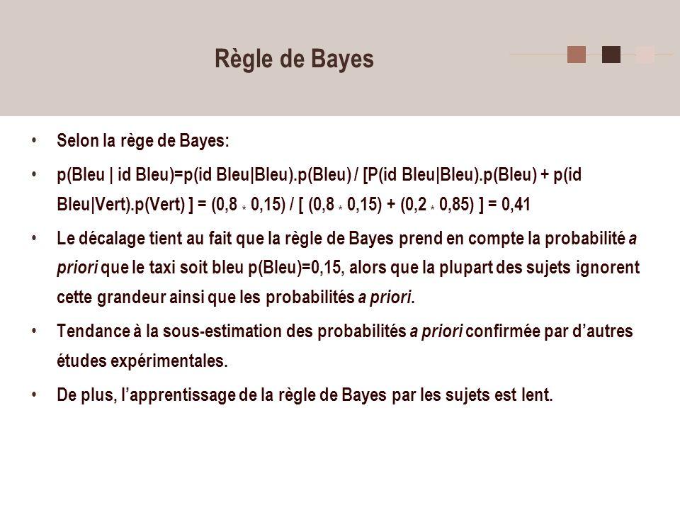 Règle de Bayes Selon la rège de Bayes: