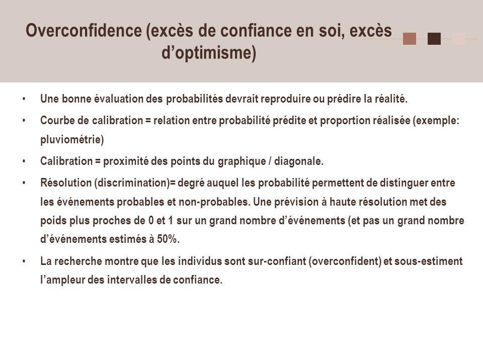 Overconfidence (excès de confiance en soi, excès d'optimisme)