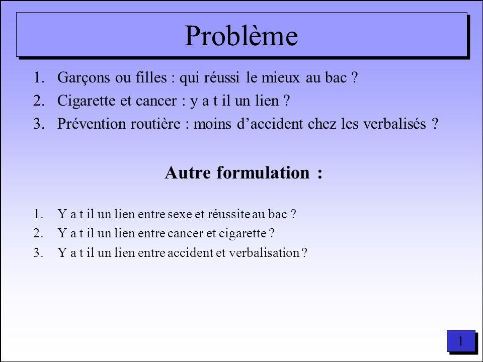 Problème Autre formulation :