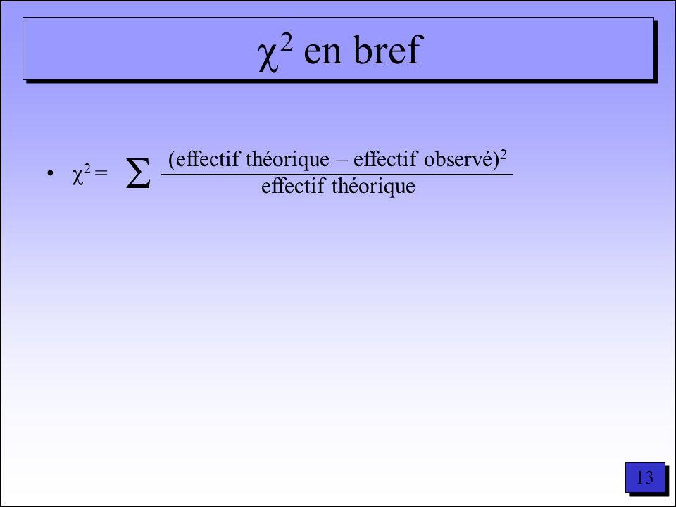 (effectif théorique – effectif observé)2