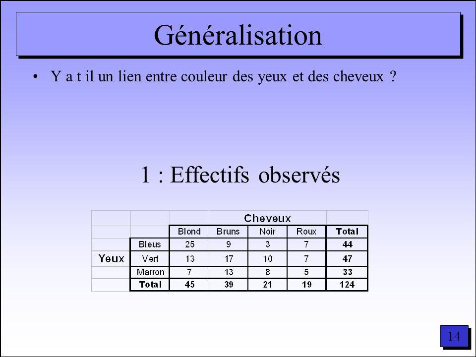 Généralisation 1 : Effectifs observés
