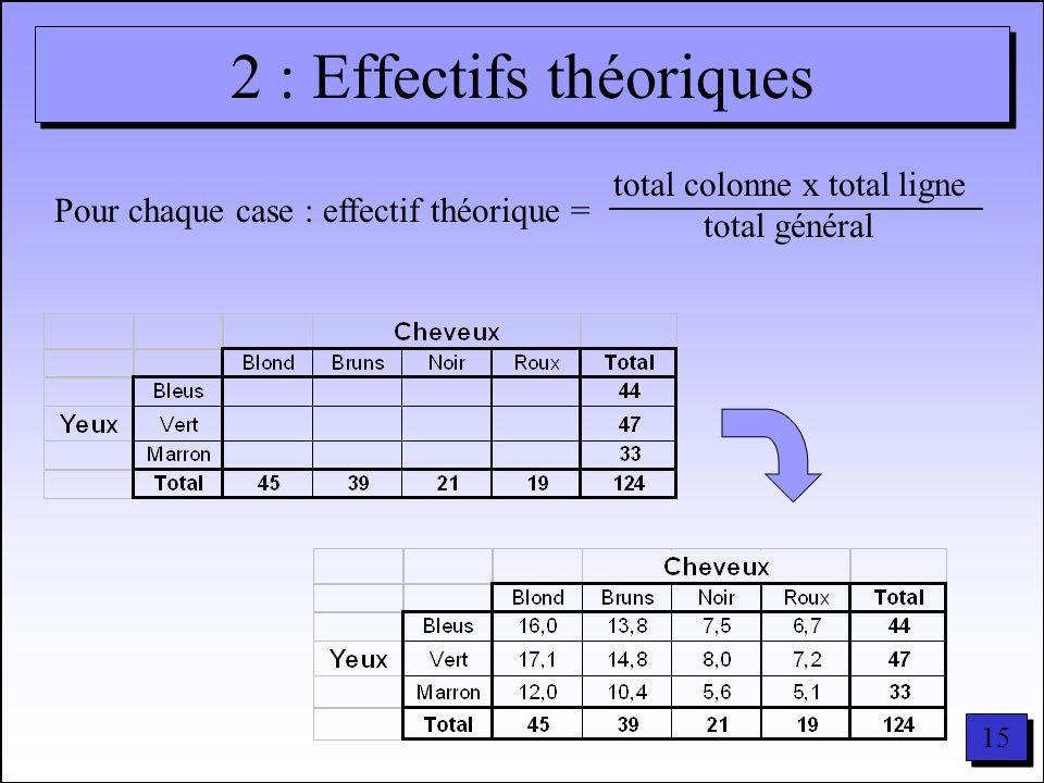 2 : Effectifs théoriques