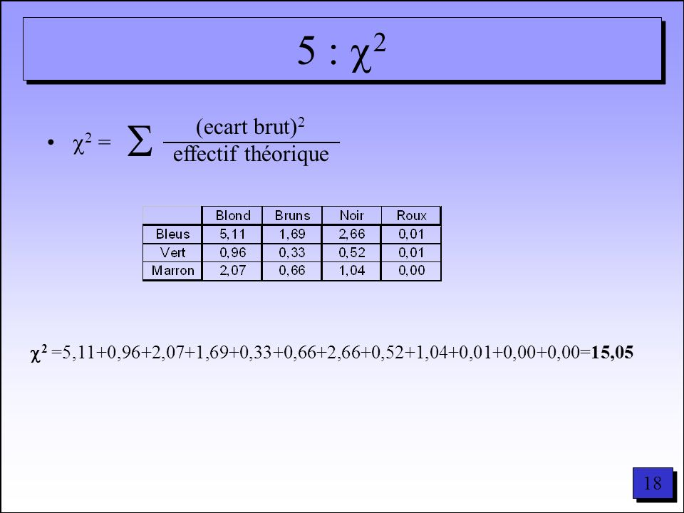  5 : 2 2 = (ecart brut)2 effectif théorique