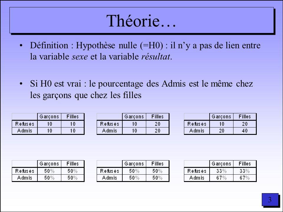 Théorie… Définition : Hypothèse nulle (=H0) : il n'y a pas de lien entre la variable sexe et la variable résultat.