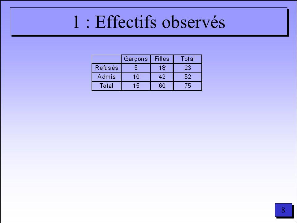 1 : Effectifs observés