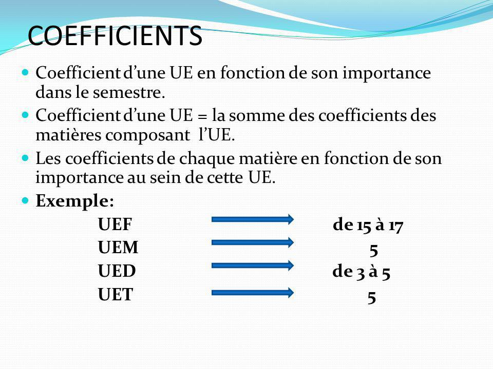 COEFFICIENTS Coefficient d'une UE en fonction de son importance dans le semestre.