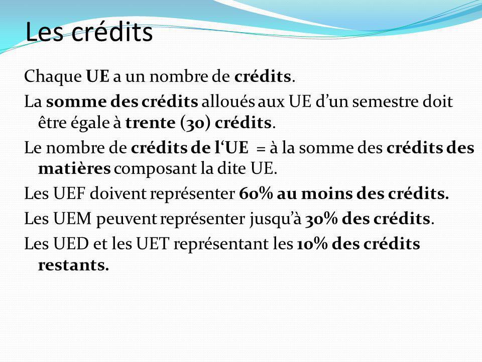Les crédits