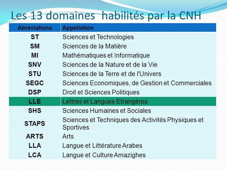 Les 13 domaines habilités par la CNH