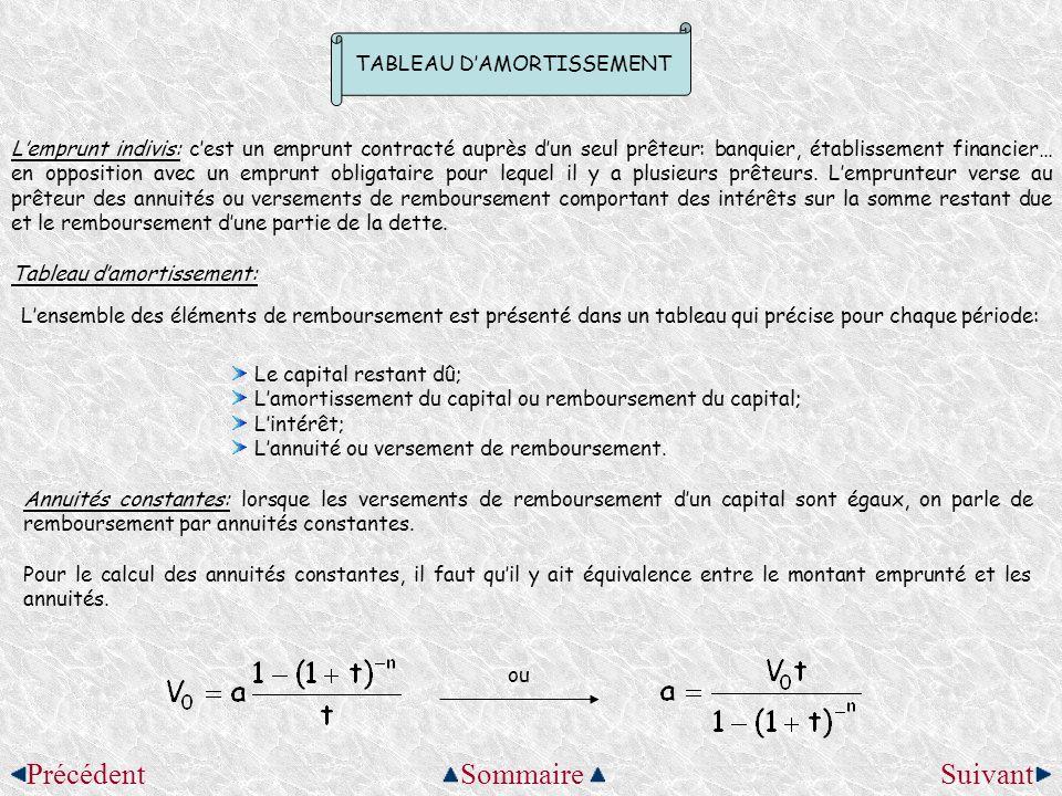 TABLEAU D'AMORTISSEMENT