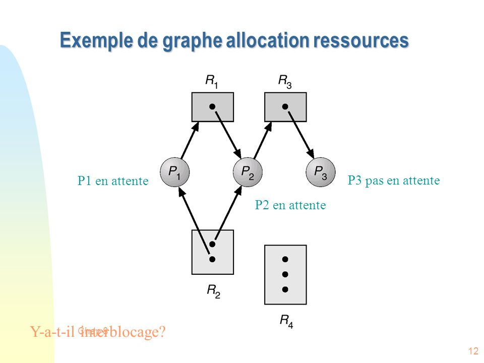 Exemple de graphe allocation ressources