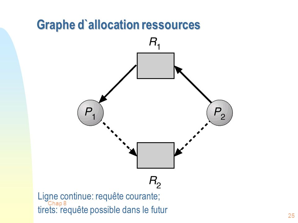 Graphe d`allocation ressources