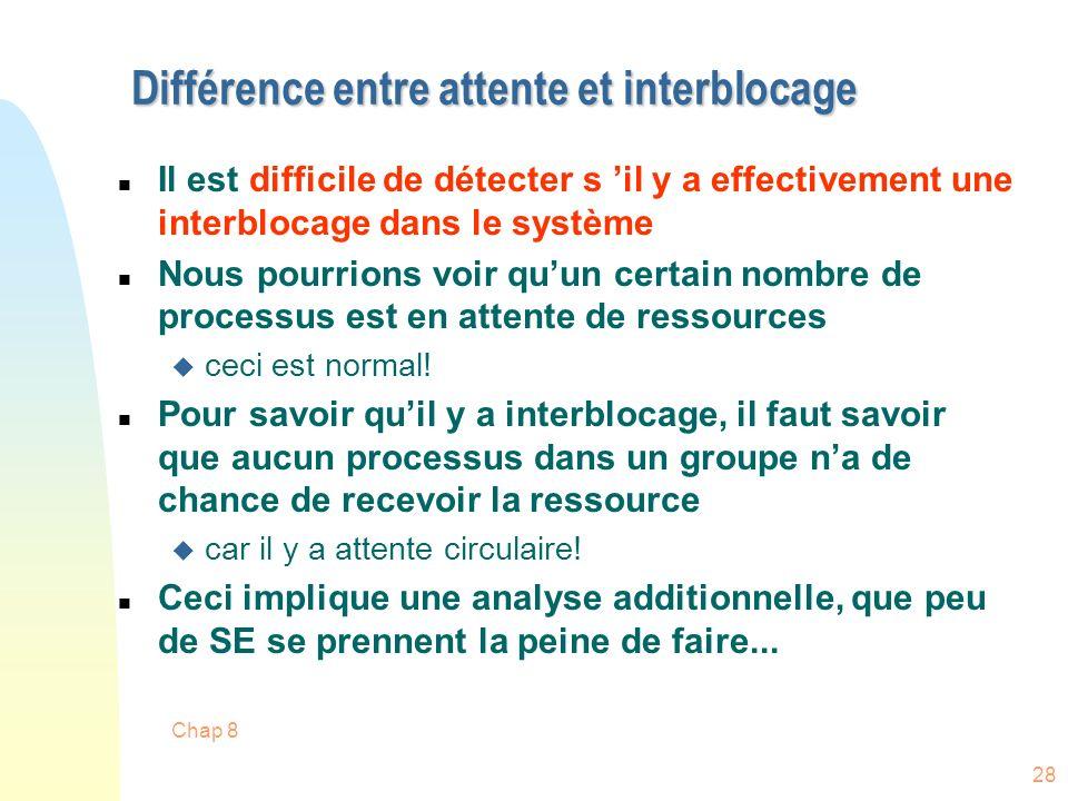 Différence entre attente et interblocage