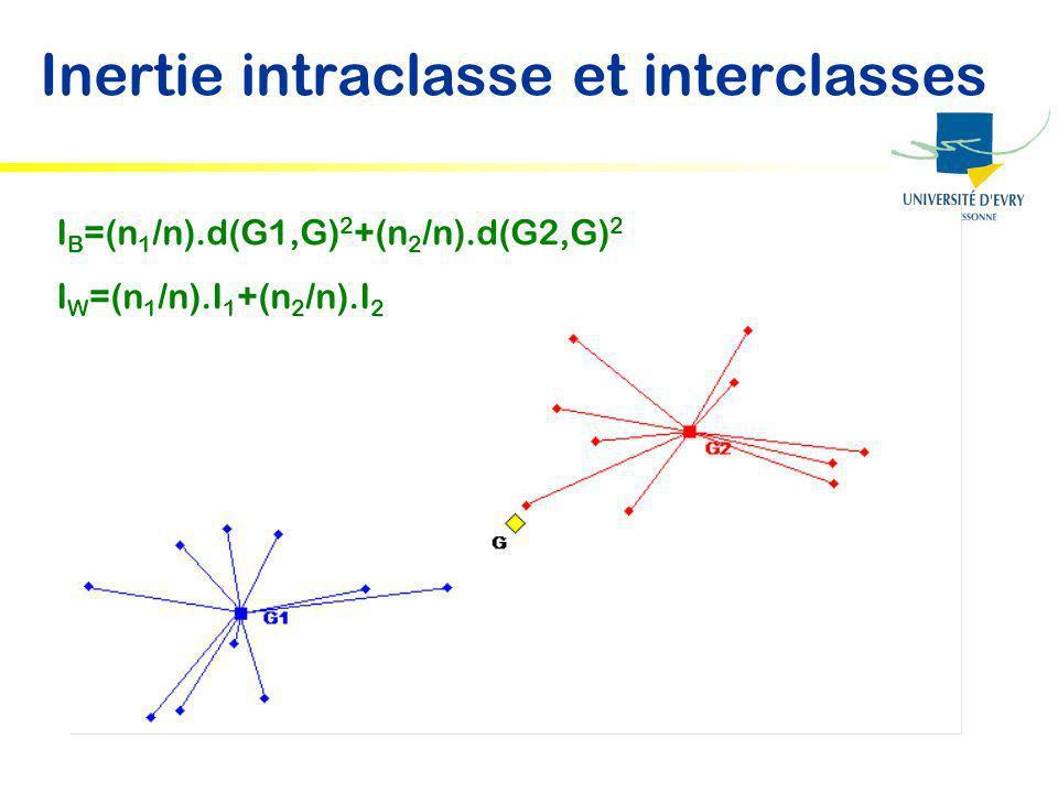 Inertie intraclasse et interclasses